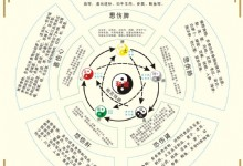 Background of Chinese Astrology