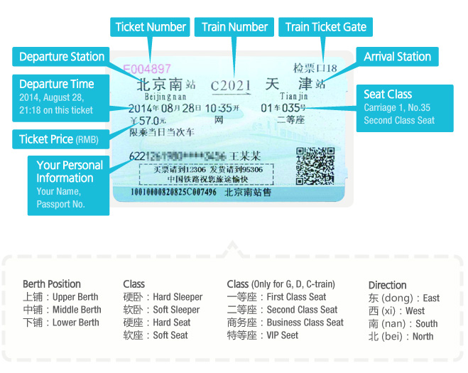 How to Read a Train Tickets